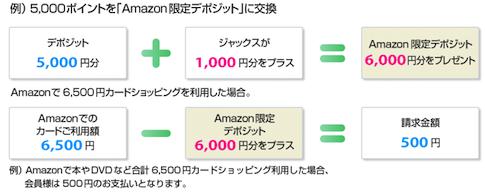 Amazon限定デポジット